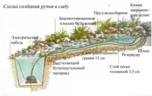 Shema-sozdanija-ruchja-v-sadu